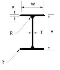 I & H Beam Radius Edges