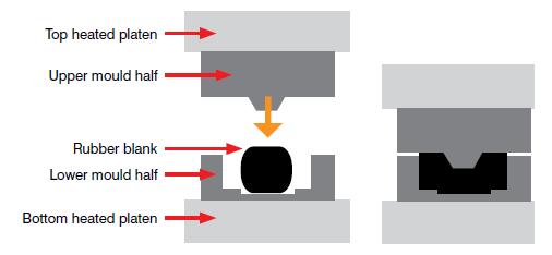 Rubber Compression Molding Process