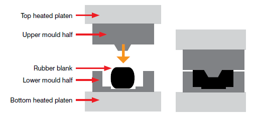 Distinct Benefits of Rubber Compression Molding